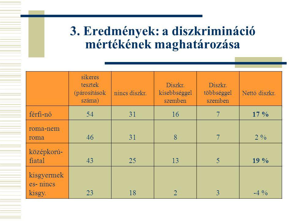 3. Eredmények: a diszkrimináció mértékének maghatározása
