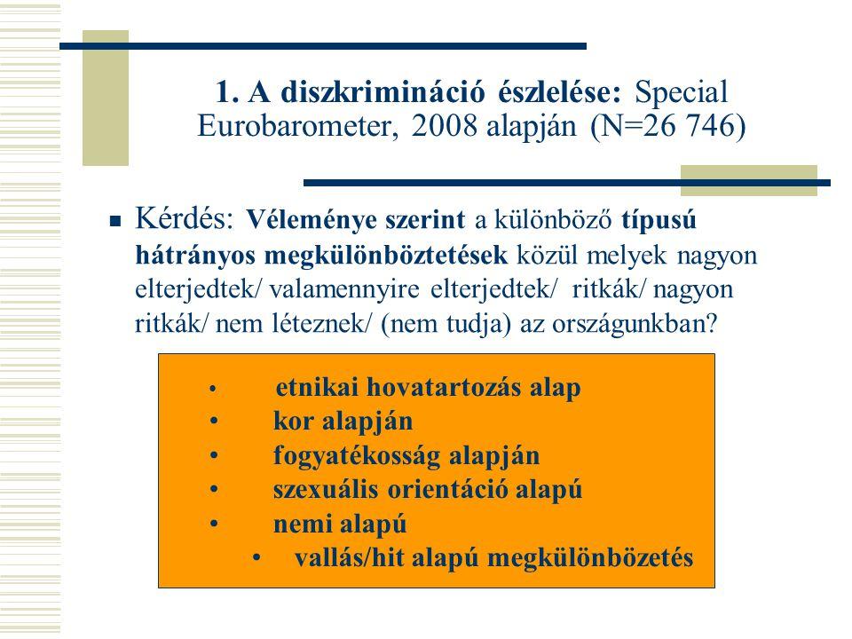 1. A diszkrimináció észlelése: Special Eurobarometer, 2008 alapján (N=26 746)