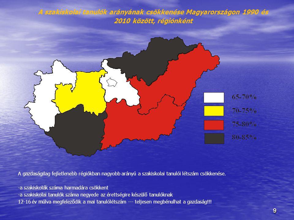 A szakiskolai tanulók arányának csökkenése Magyarországon 1990 és 2010 között, régiónként