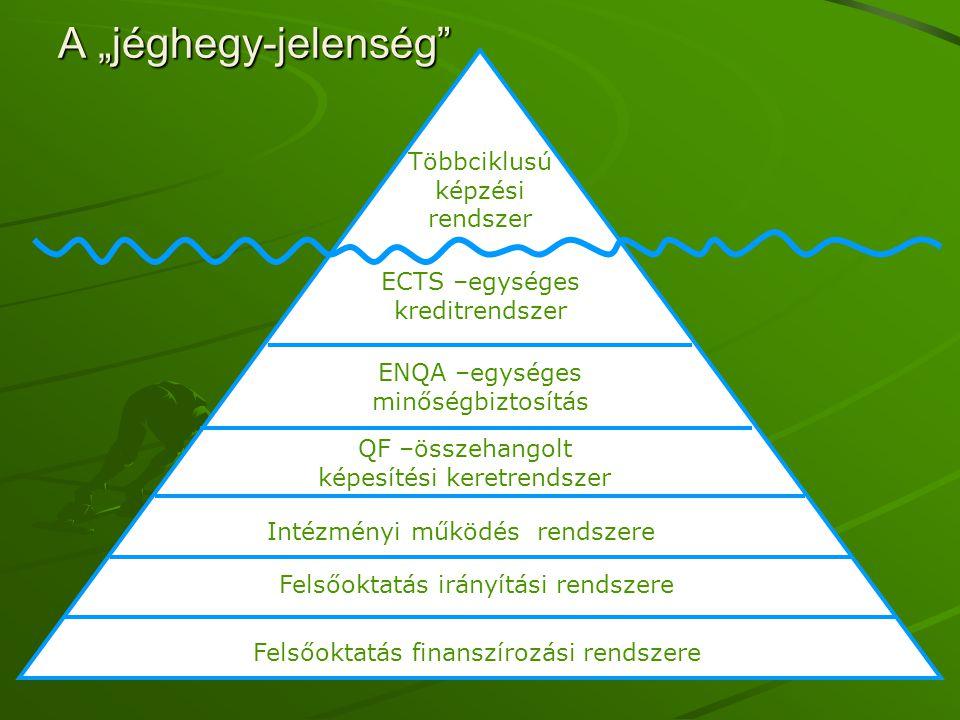 """A """"jéghegy-jelenség Többciklusú képzési rendszer"""