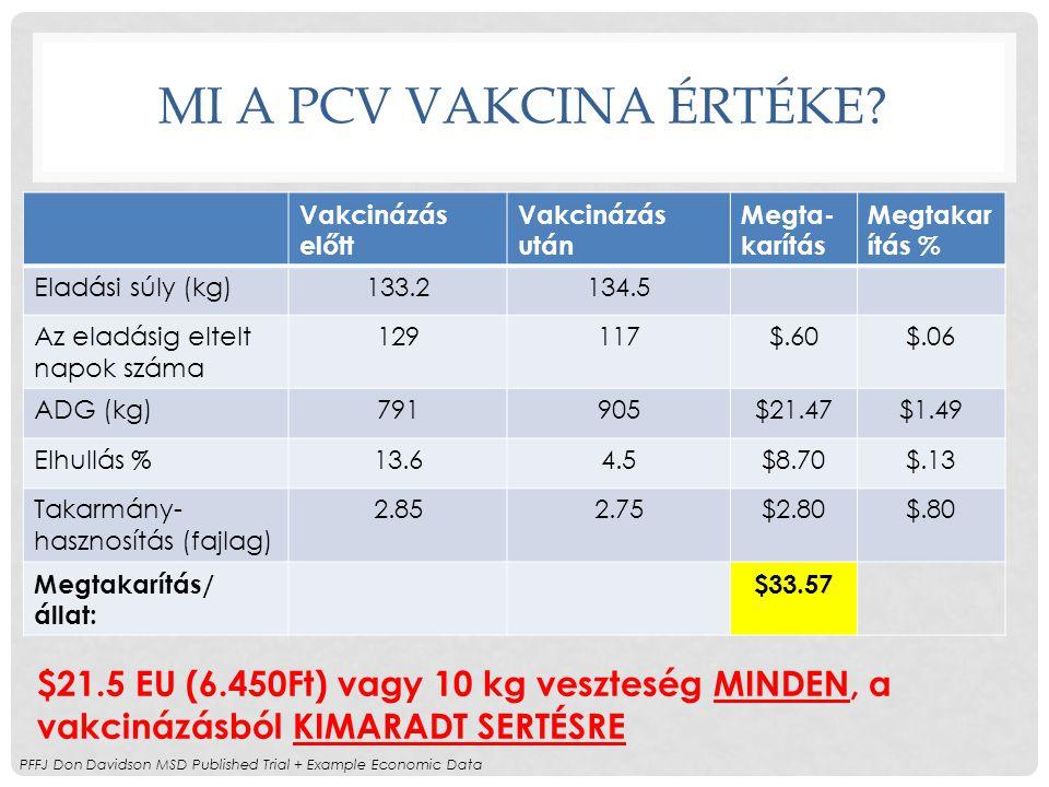 MI A PCV VaKcinA ÉRTÉKE Vakcinázás előtt. Vakcinázás után. Megta-karítás. Megtakarítás % Eladási súly (kg)