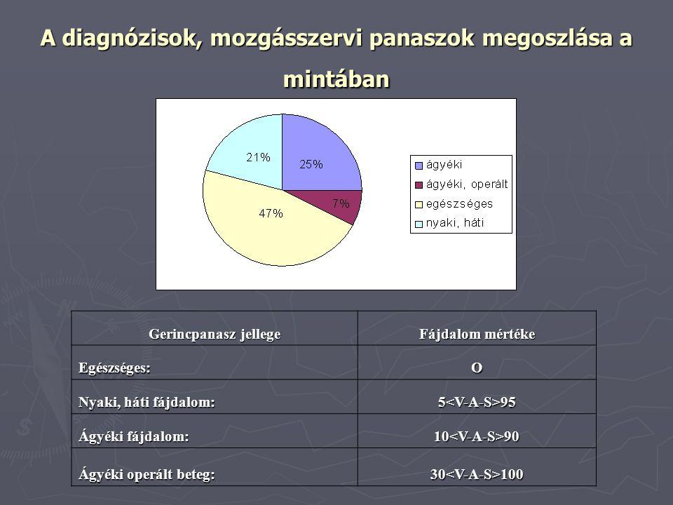 A diagnózisok, mozgásszervi panaszok megoszlása a mintában