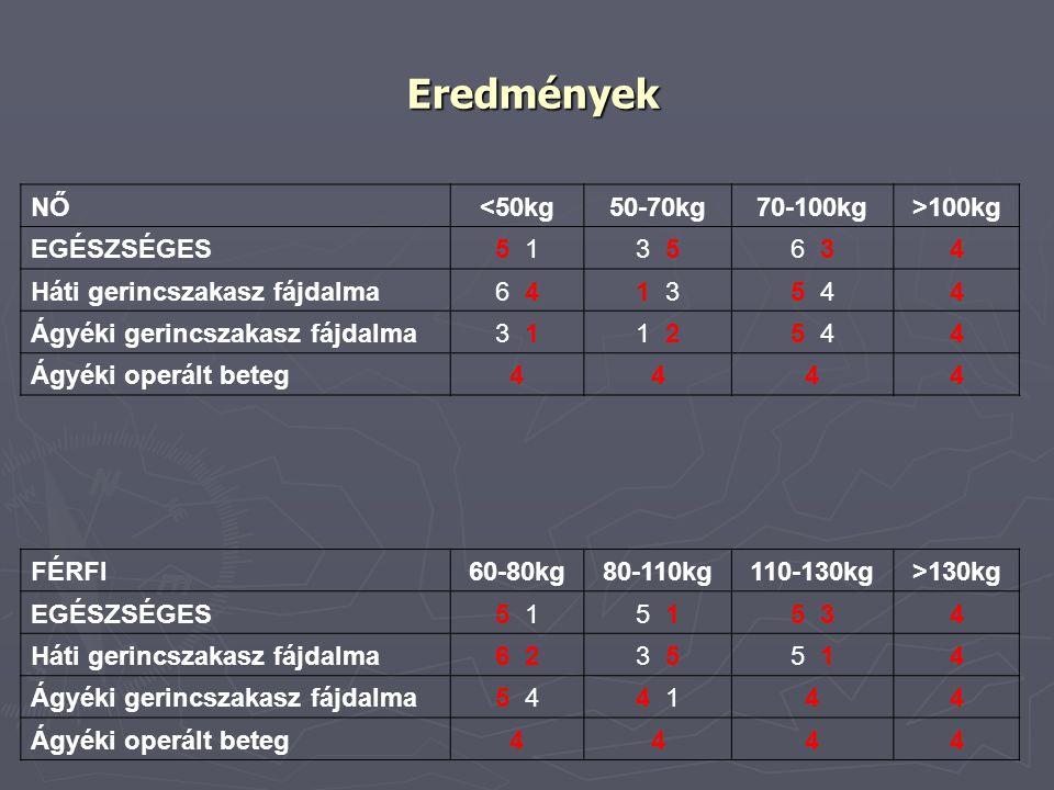 Eredmények NŐ <50kg 50-70kg 70-100kg >100kg EGÉSZSÉGES 5 1 3 5