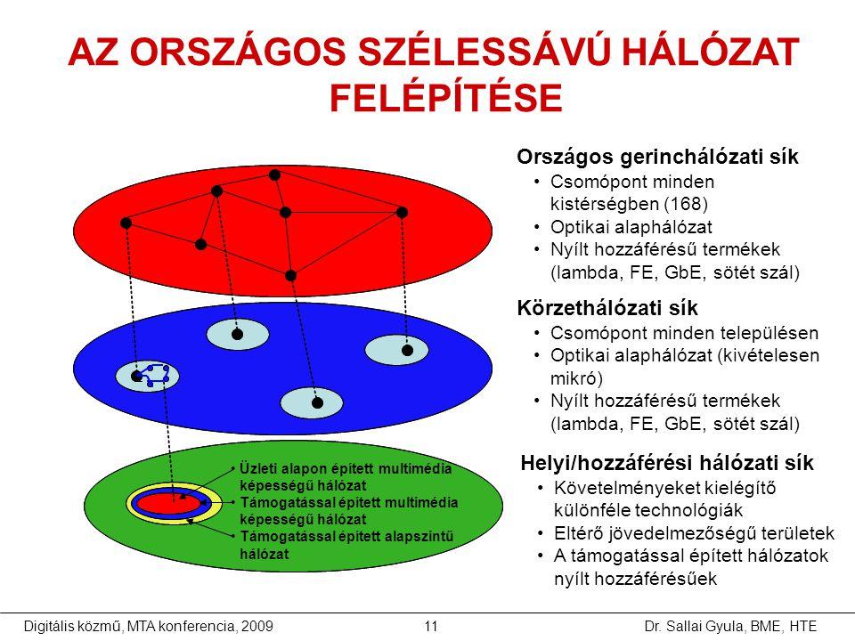 AZ ORSZÁGOS SZÉLESSÁVÚ HÁLÓZAT FELÉPÍTÉSE