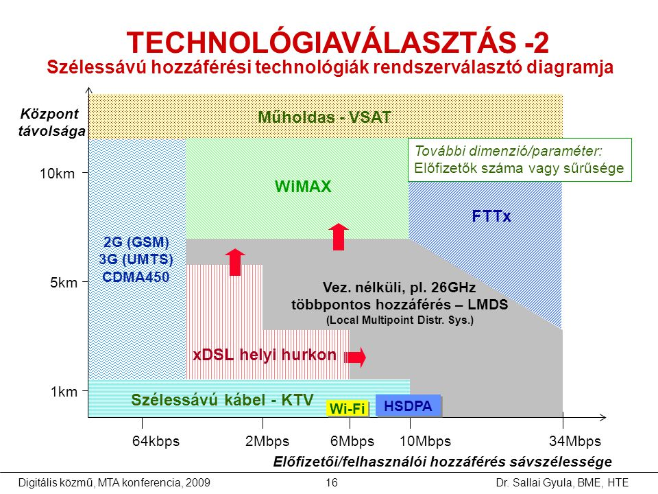 TECHNOLÓGIAVÁLASZTÁS -2