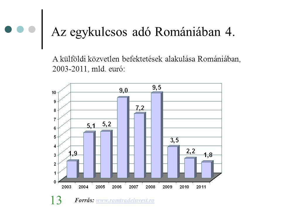 Az egykulcsos adó Romániában 4.