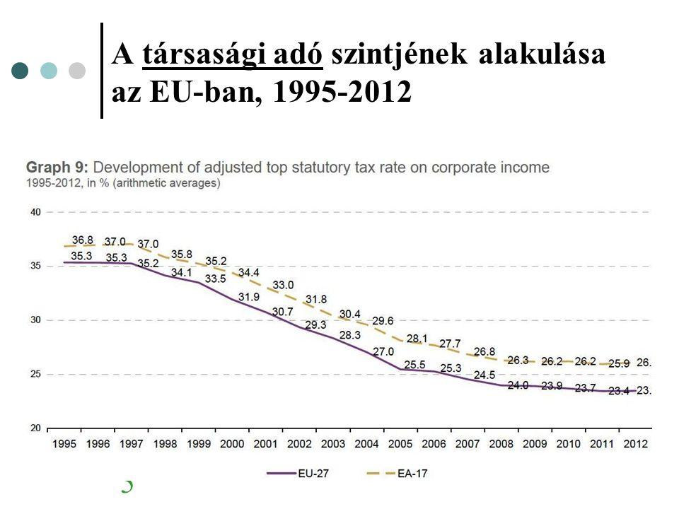 A társasági adó szintjének alakulása az EU-ban, 1995-2012