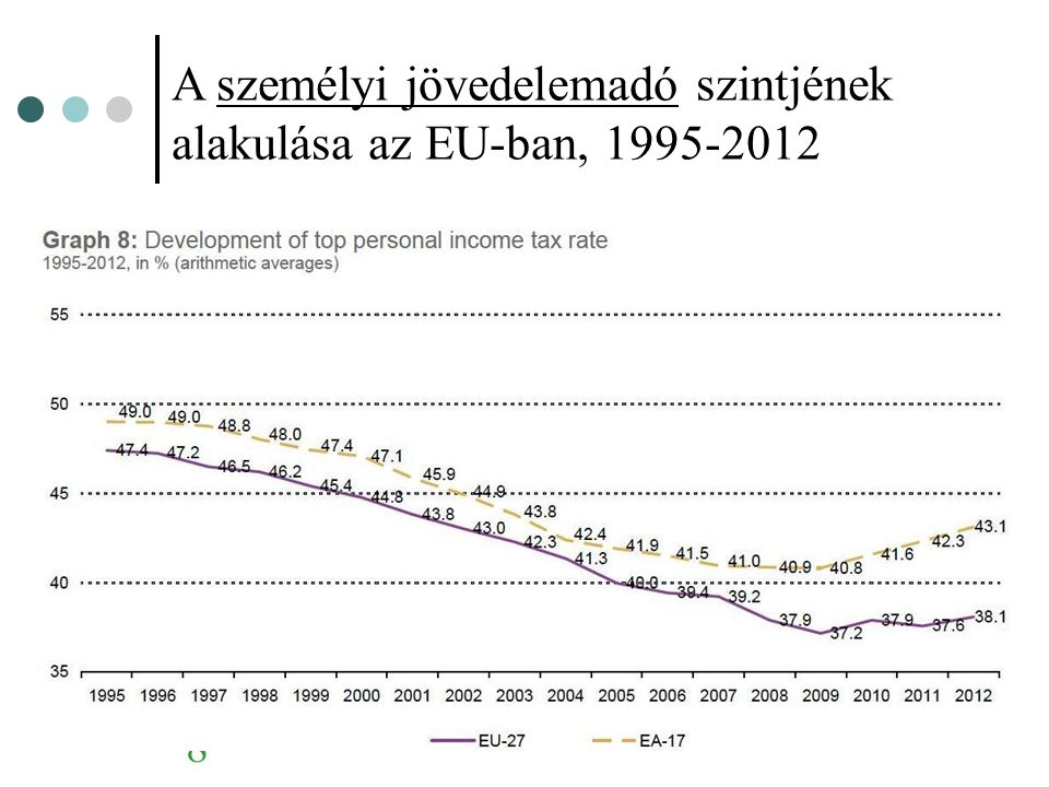 A személyi jövedelemadó szintjének alakulása az EU-ban, 1995-2012