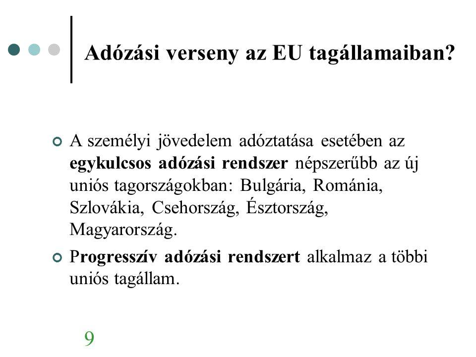 Adózási verseny az EU tagállamaiban