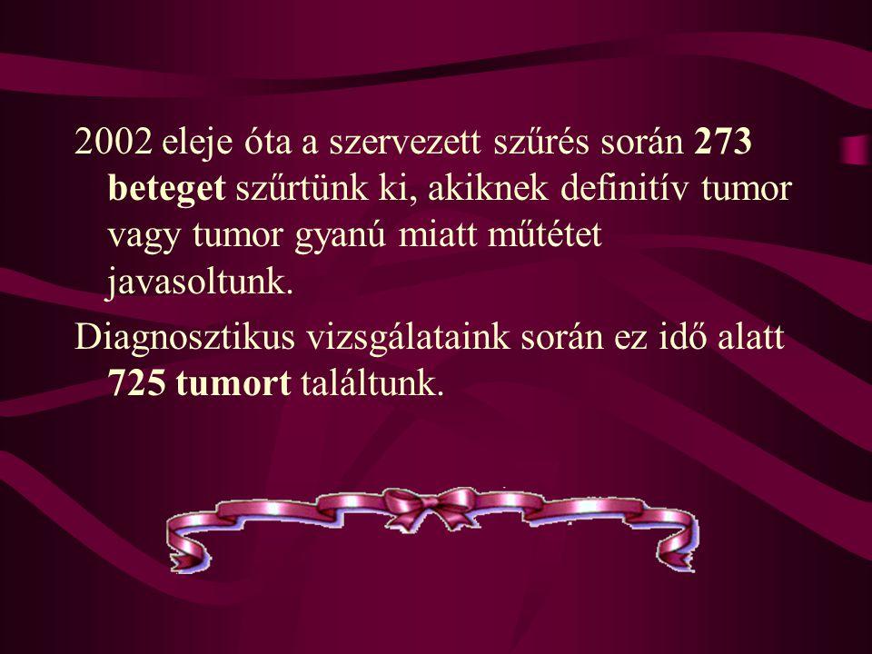 2002 eleje óta a szervezett szűrés során 273 beteget szűrtünk ki, akiknek definitív tumor vagy tumor gyanú miatt műtétet javasoltunk.