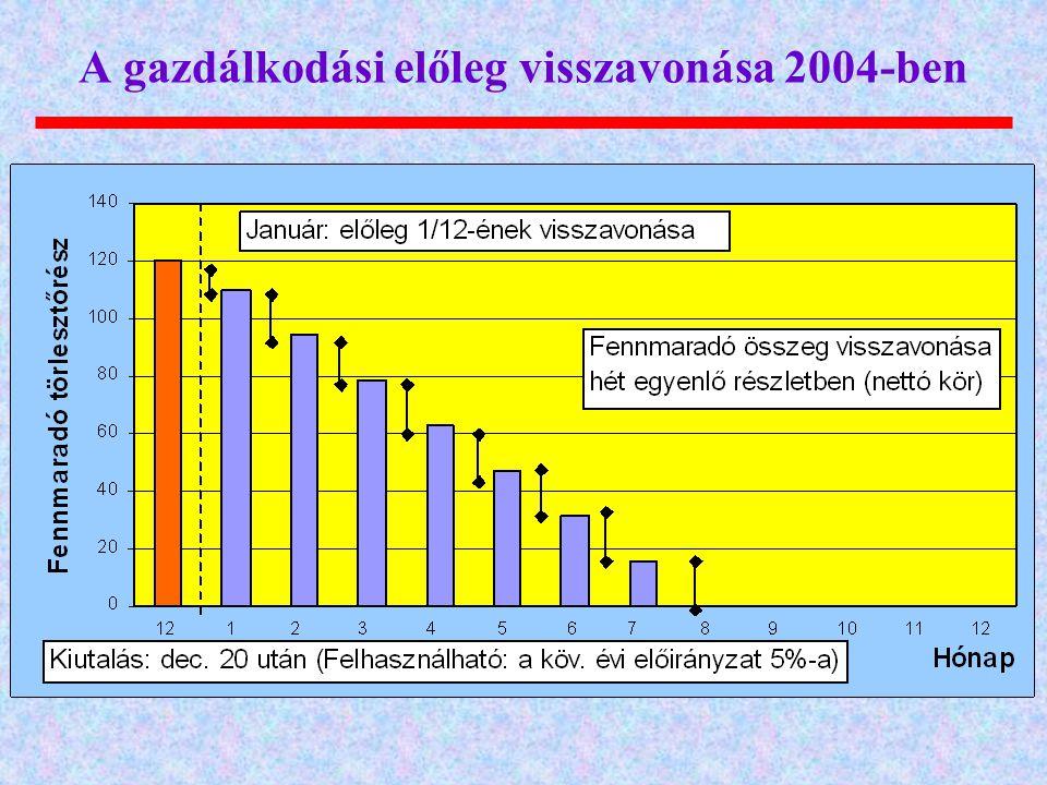 A gazdálkodási előleg visszavonása 2004-ben