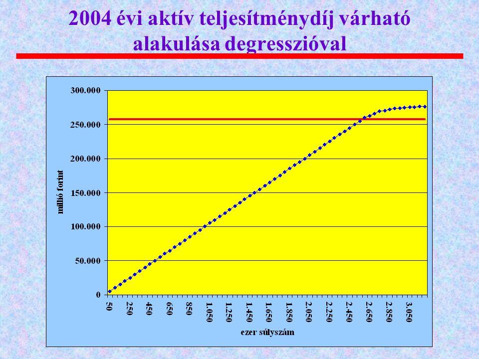 2004 évi aktív teljesítménydíj várható alakulása degresszióval