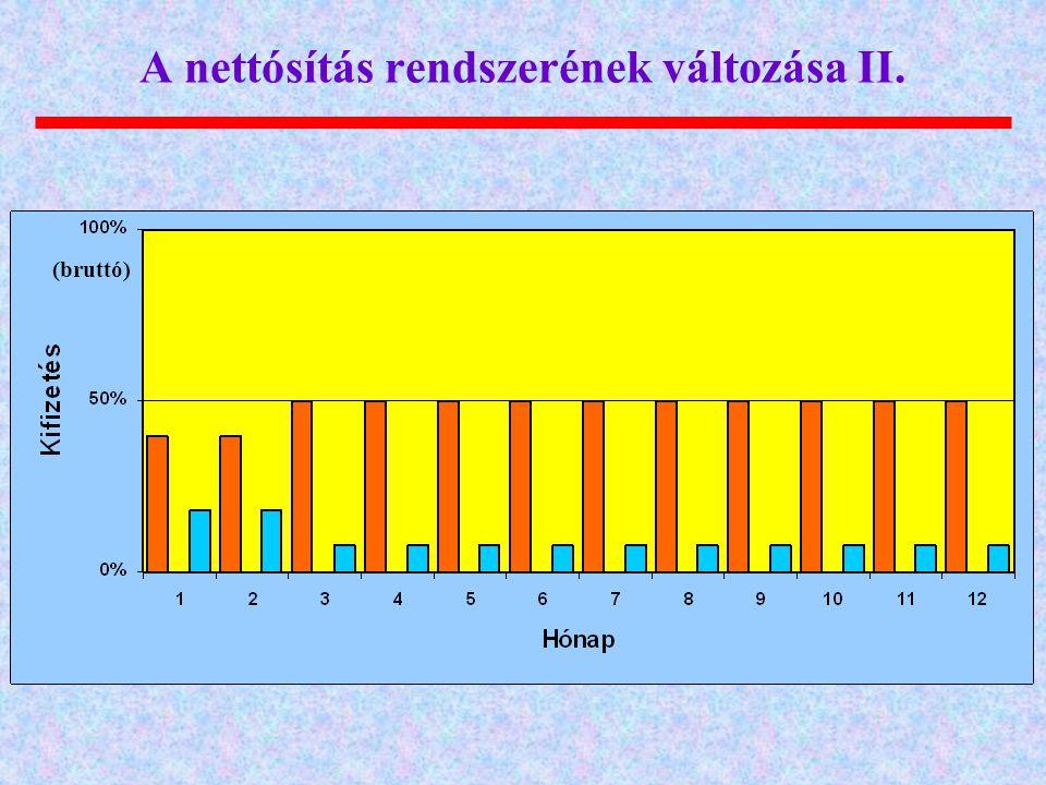 A nettósítás rendszerének változása II.