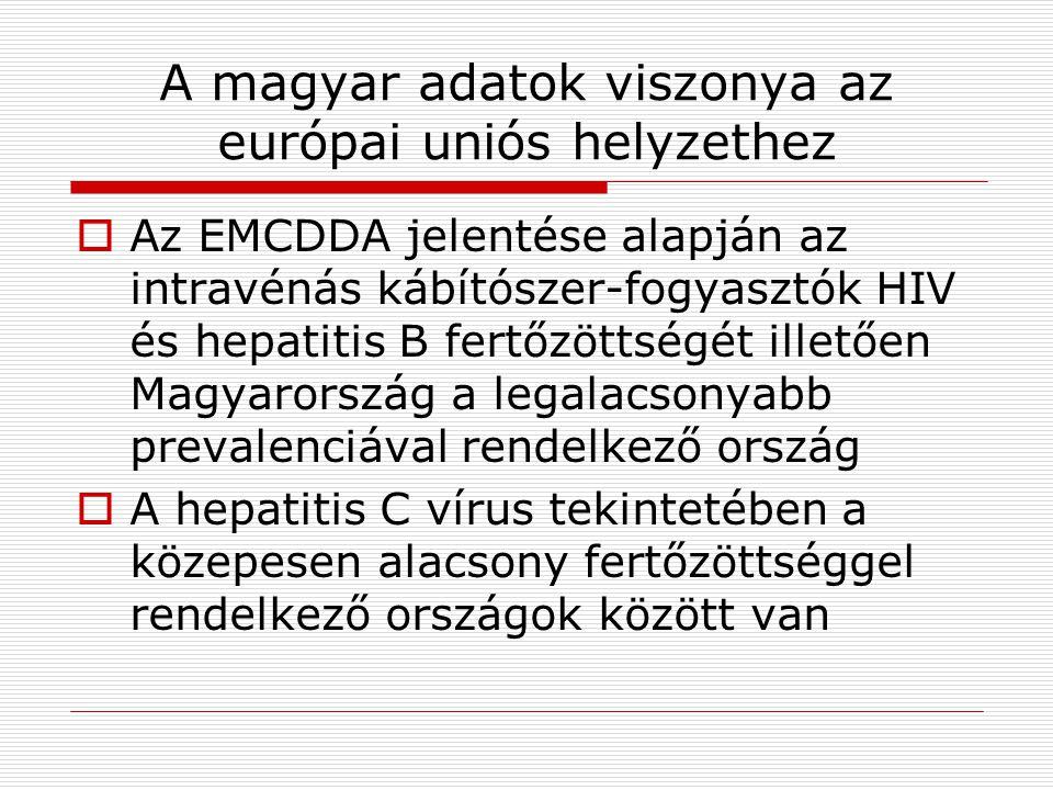 A magyar adatok viszonya az európai uniós helyzethez
