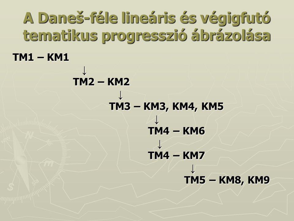 A Daneš-féle lineáris és végigfutó tematikus progresszió ábrázolása