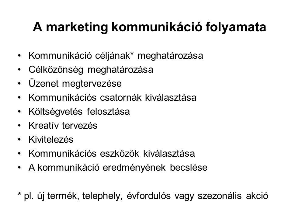 A marketing kommunikáció folyamata