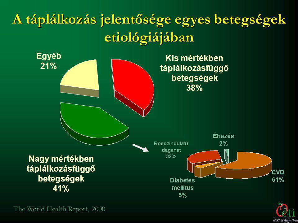A táplálkozás jelentősége egyes betegségek etiológiájában
