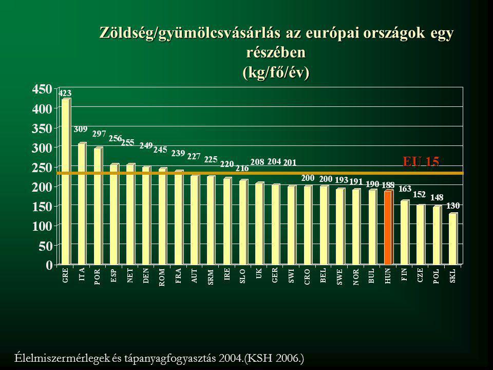 Zöldség/gyümölcsvásárlás az európai országok egy részében (kg/fő/év)