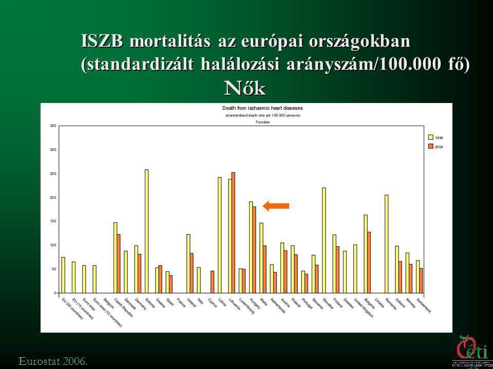 ISZB mortalitás az európai országokban (standardizált halálozási arányszám/100.000 fő)
