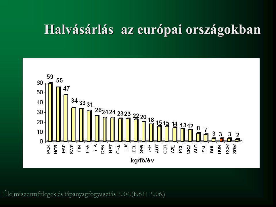 Halvásárlás az európai országokban