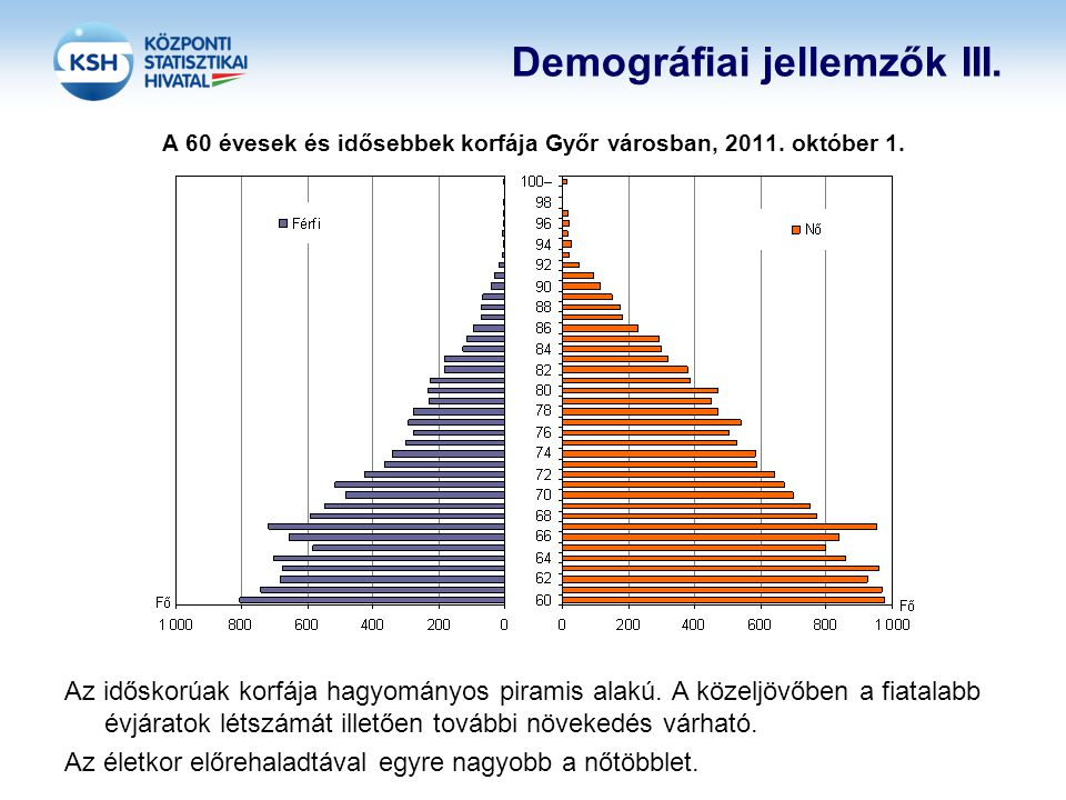 Demográfiai jellemzők III.