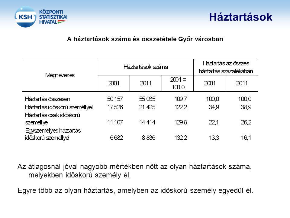 A háztartások száma és összetétele Győr városban