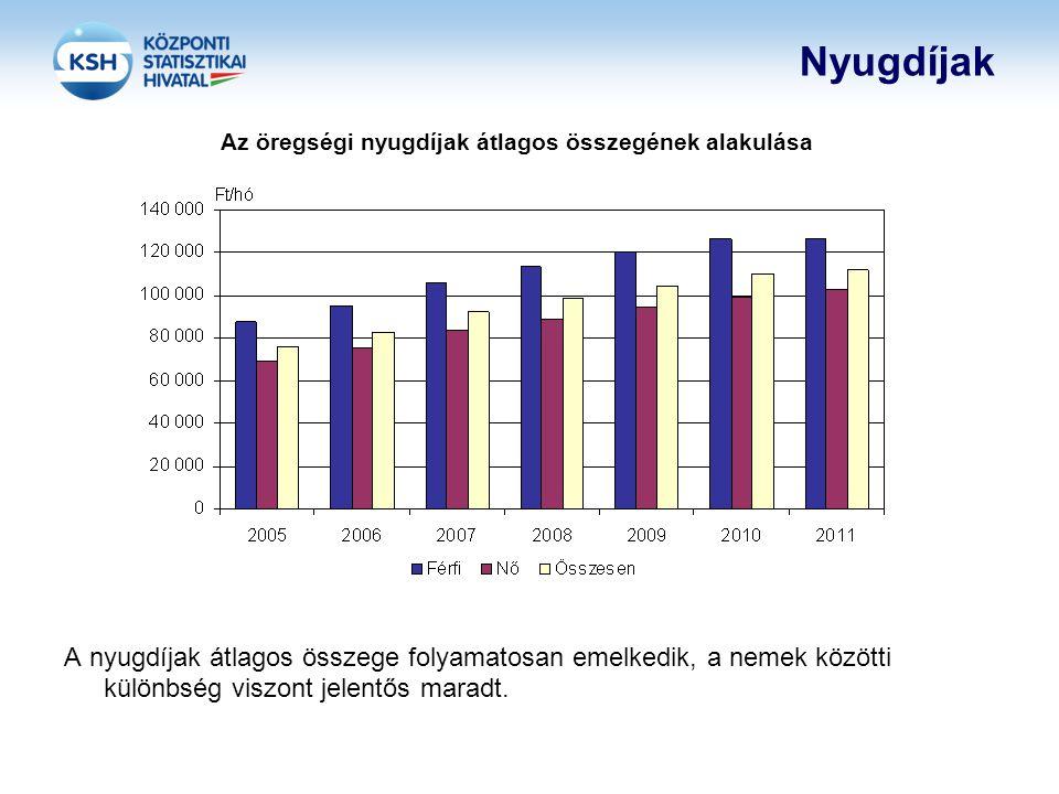 Az öregségi nyugdíjak átlagos összegének alakulása