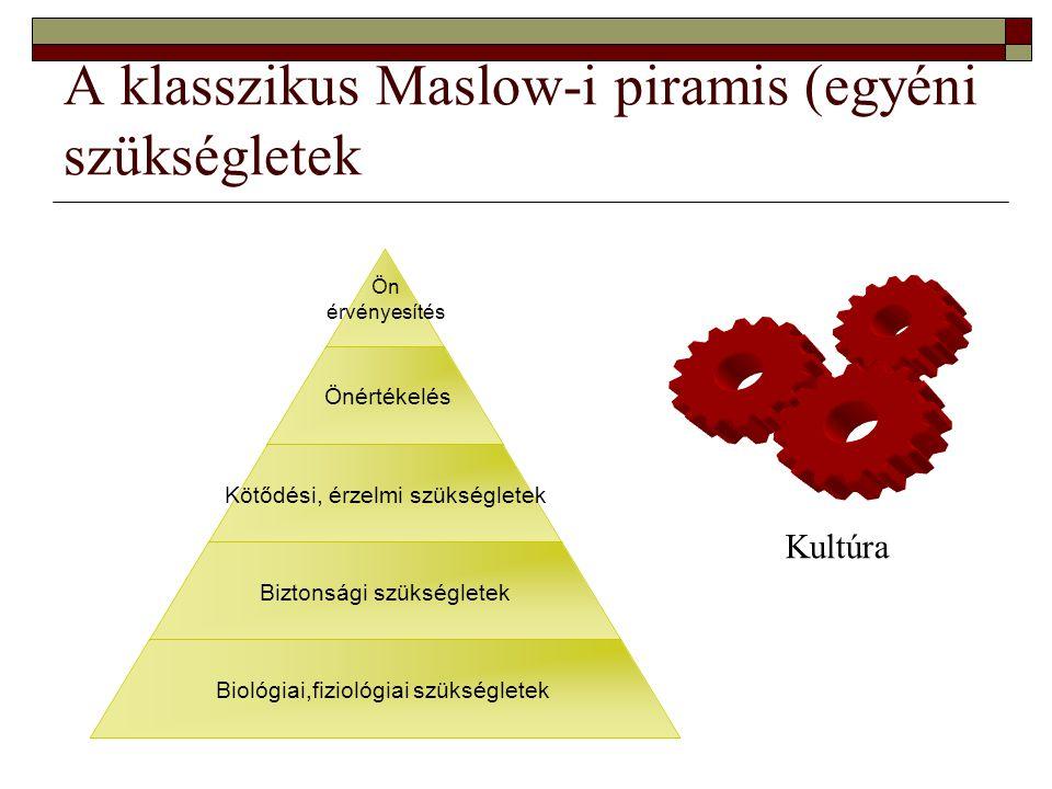 A klasszikus Maslow-i piramis (egyéni szükségletek