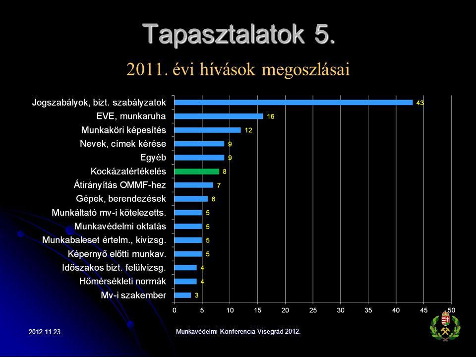 Tapasztalatok 5. 2011. évi hívások megoszlásai 2012.11.23.