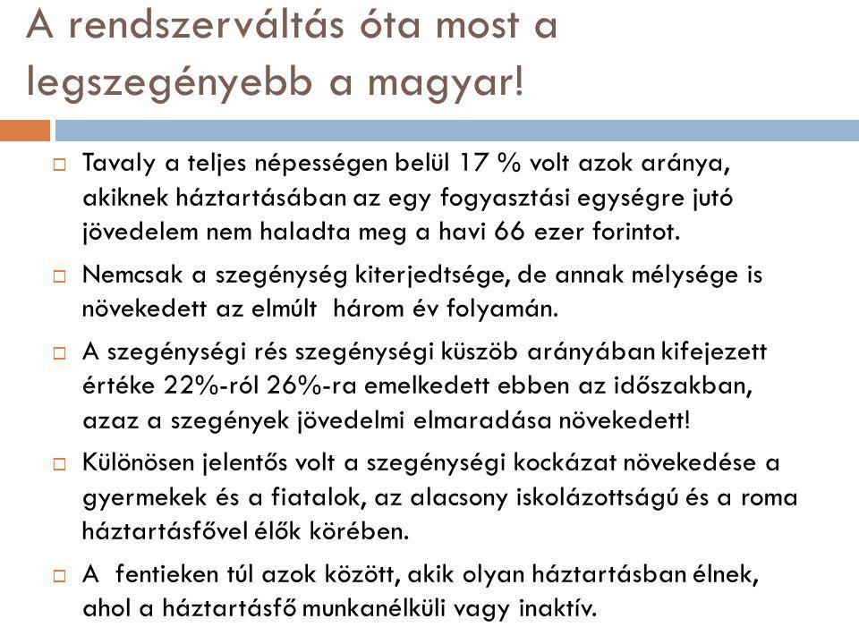 A rendszerváltás óta most a legszegényebb a magyar!