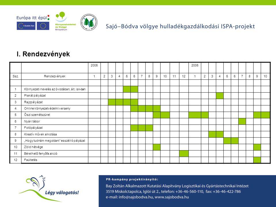 A Sajó-Bódva ISPA projekt környezetvédelmi tudatformáló programjainak ismertetése
