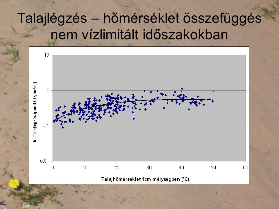 Talajlégzés – hőmérséklet összefüggés nem vízlimitált időszakokban