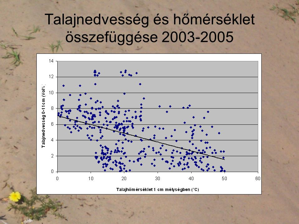 Talajnedvesség és hőmérséklet összefüggése 2003-2005