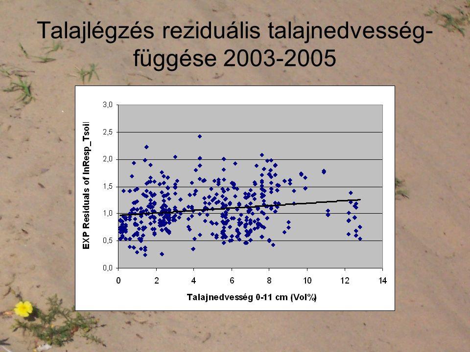 Talajlégzés reziduális talajnedvesség-függése 2003-2005