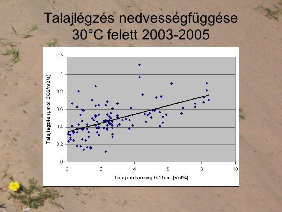 Talajlégzés nedvességfüggése 30°C felett 2003-2005