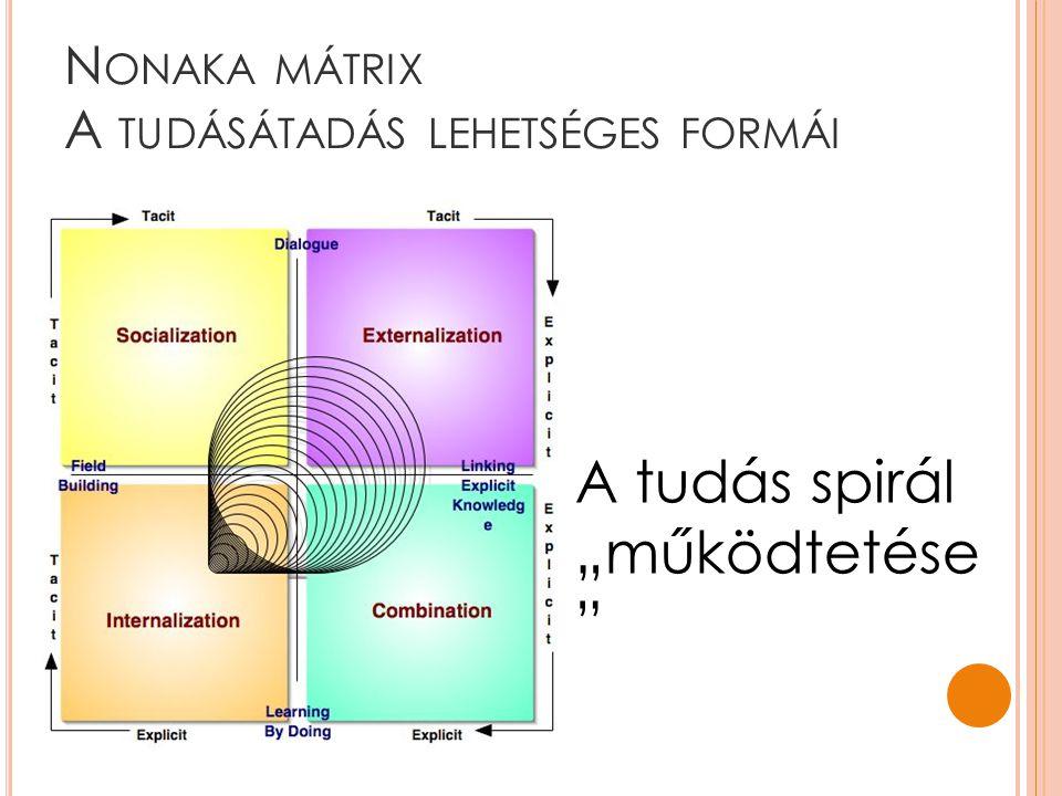 Nonaka mátrix A tudásátadás lehetséges formái