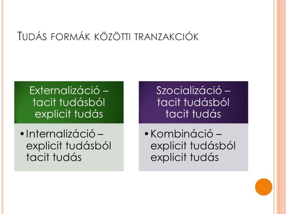 Tudás formák közötti tranzakciók