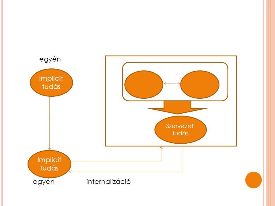egyén Implicit tudás Implicit tudás egyén internalizáció