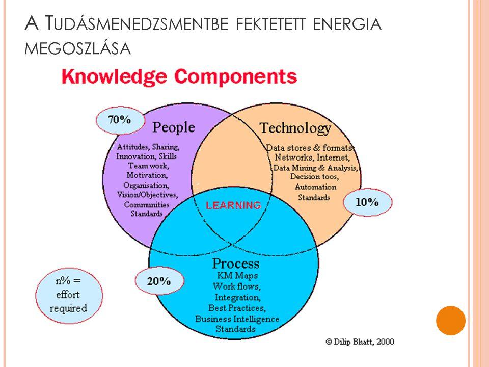 A Tudásmenedzsmentbe fektetett energia megoszlása
