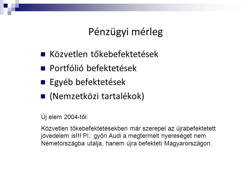 Pénzügyi mérleg Közvetlen tőkebefektetések Portfólió befektetések
