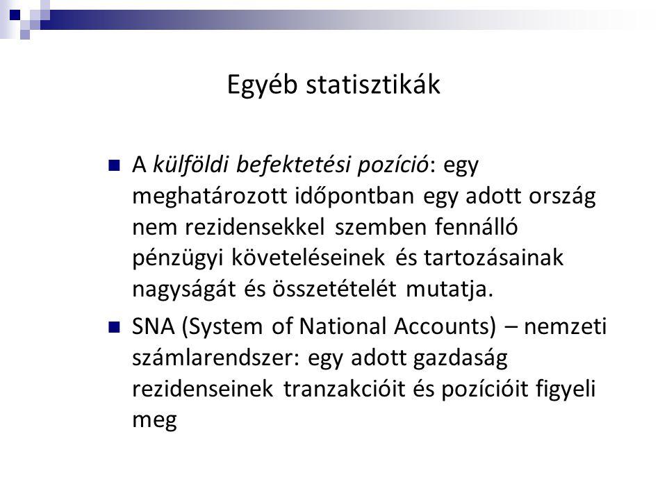 Egyéb statisztikák