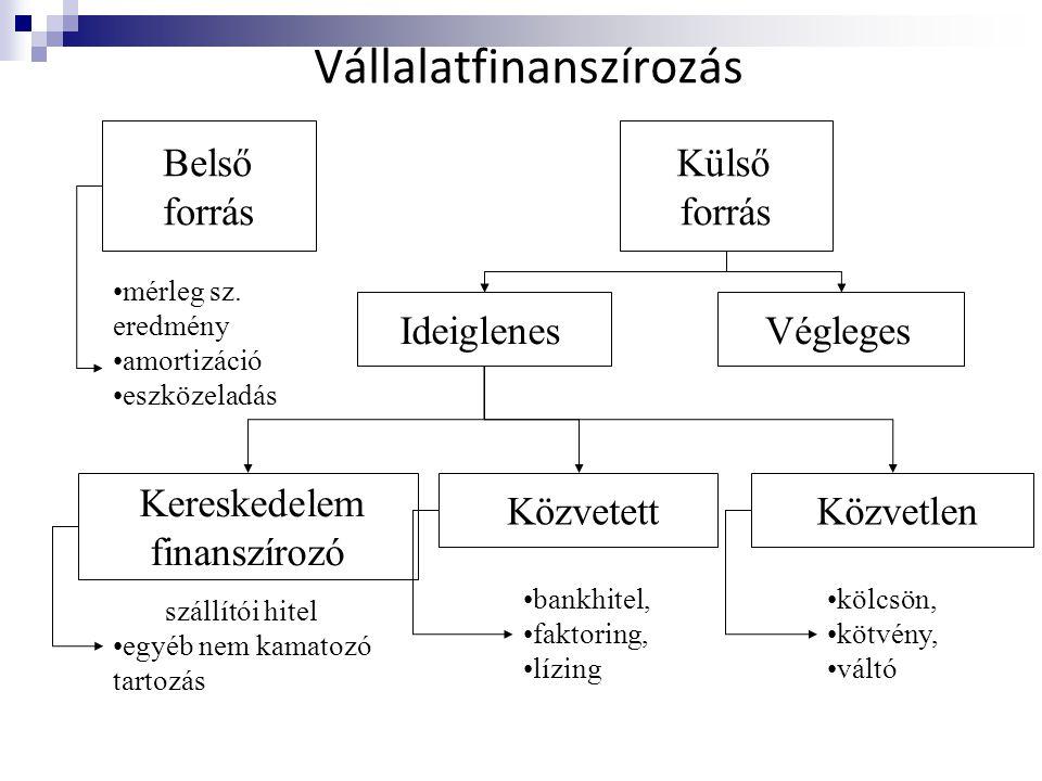 Vállalatfinanszírozás