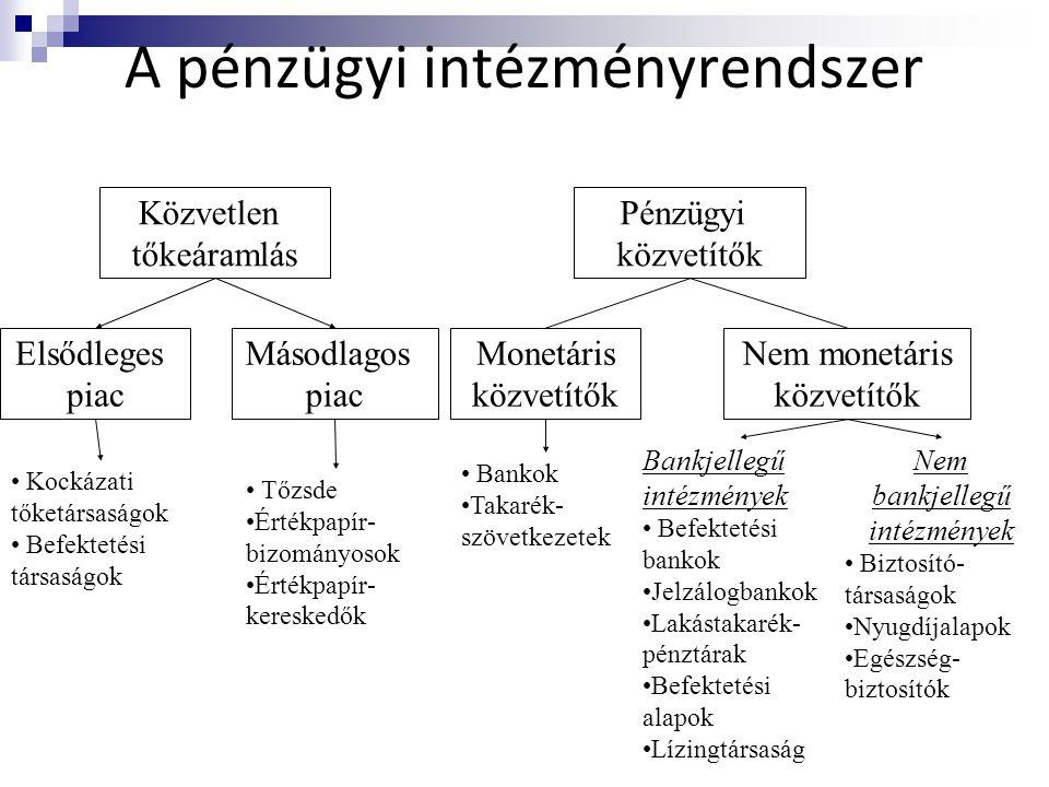 A pénzügyi intézményrendszer