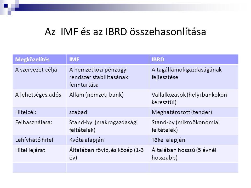 Az IMF és az IBRD összehasonlítása