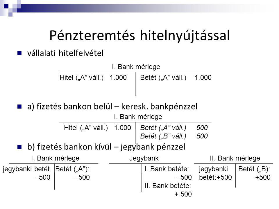 Pénzteremtés hitelnyújtással