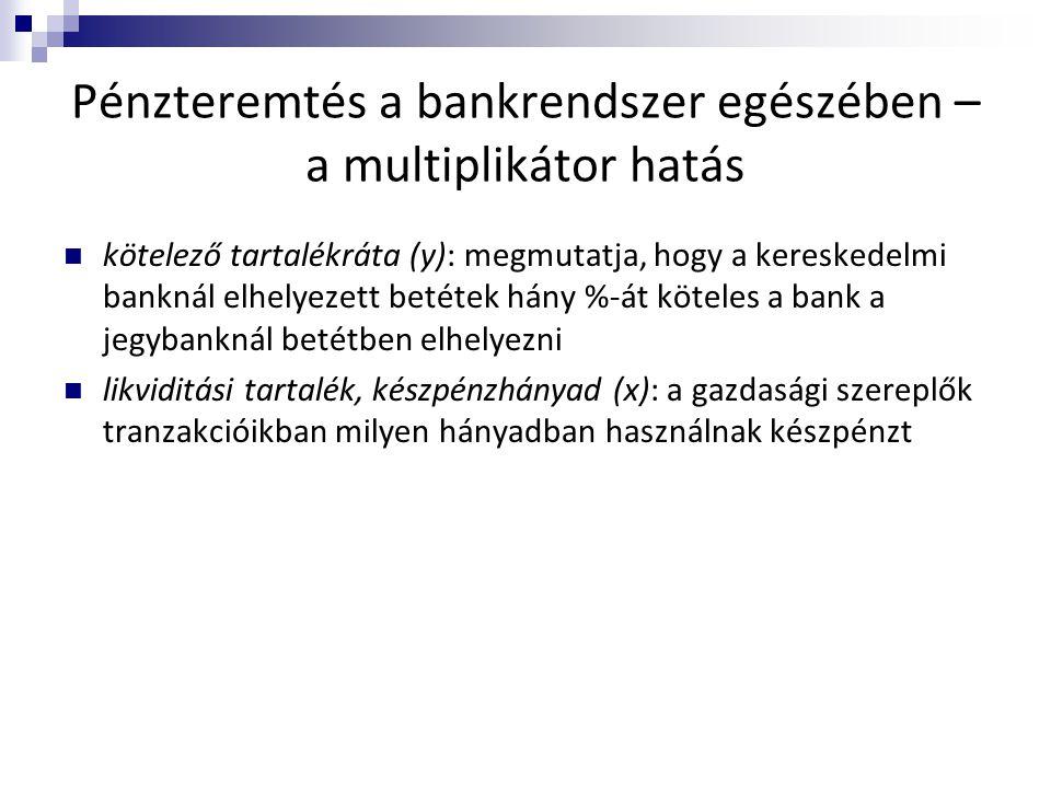 Pénzteremtés a bankrendszer egészében – a multiplikátor hatás
