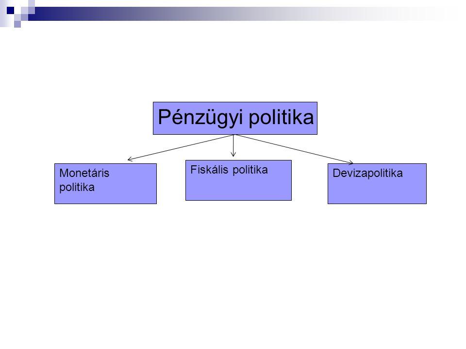 Pénzügyi politika Fiskális politika Monetáris politika Devizapolitika
