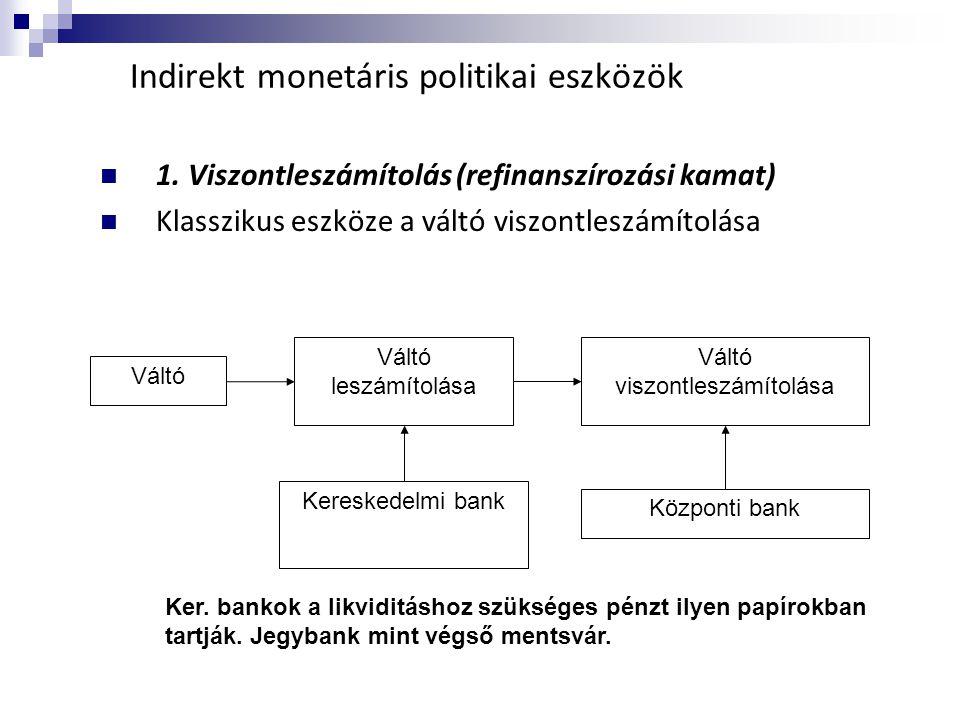 Indirekt monetáris politikai eszközök