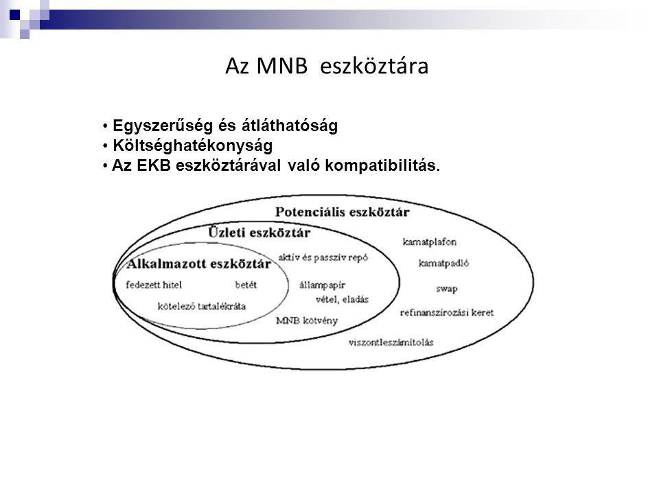 Az MNB eszköztára Egyszerűség és átláthatóság Költséghatékonyság