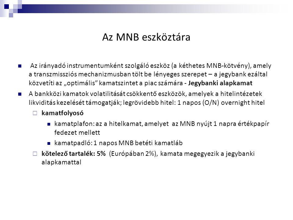 Az MNB eszköztára